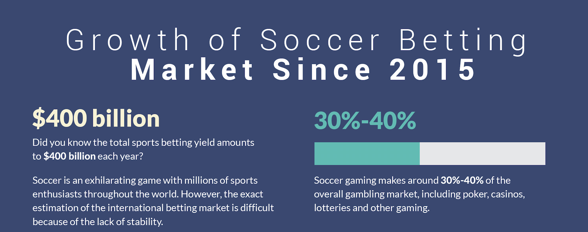 Growth of Soccer Betting Market Since 2015